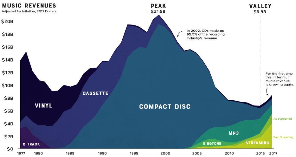 Evolucion de Ventas Mundiales de Musica Segun Formatos
